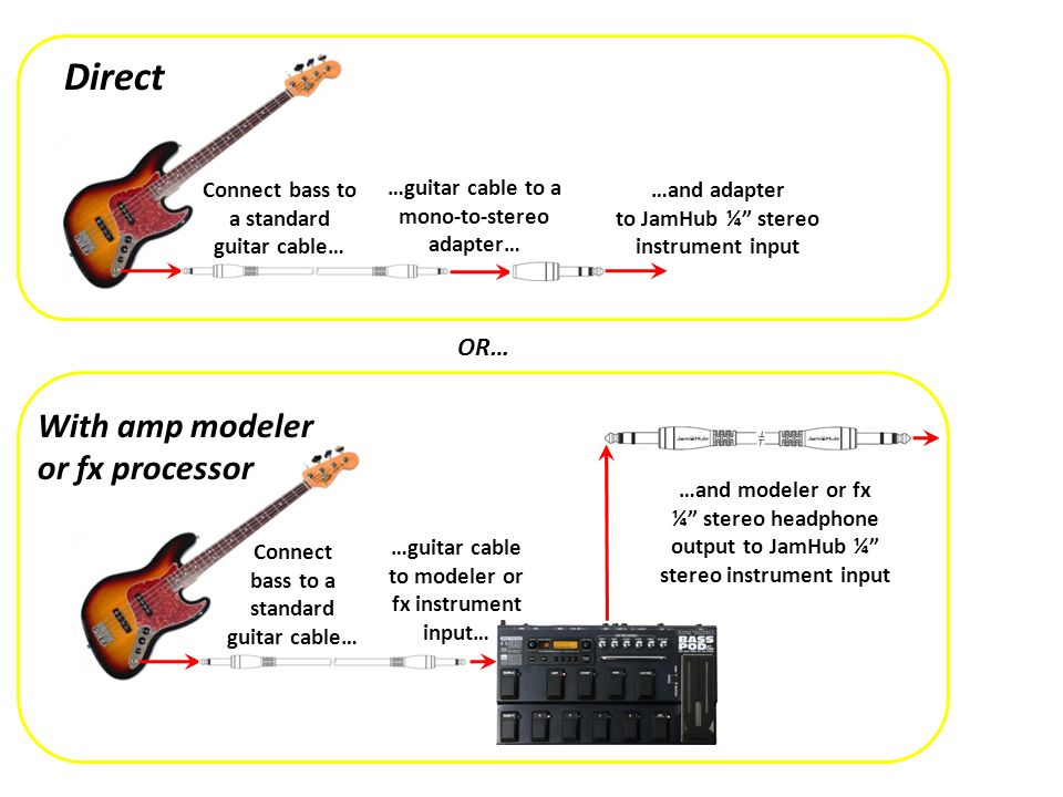 …guitar cable to modelers instrument input… …and modelers ¼ stereo headphone output to JamHub ¼ stereo instrument input Connect guitar to a standard guitar cable… With amp modeler …and guitar cable to amps instrument input Connect guitar to a standard guitar cable… With low-watt amp Connect amp mic to JamHub XLR mic input OR…