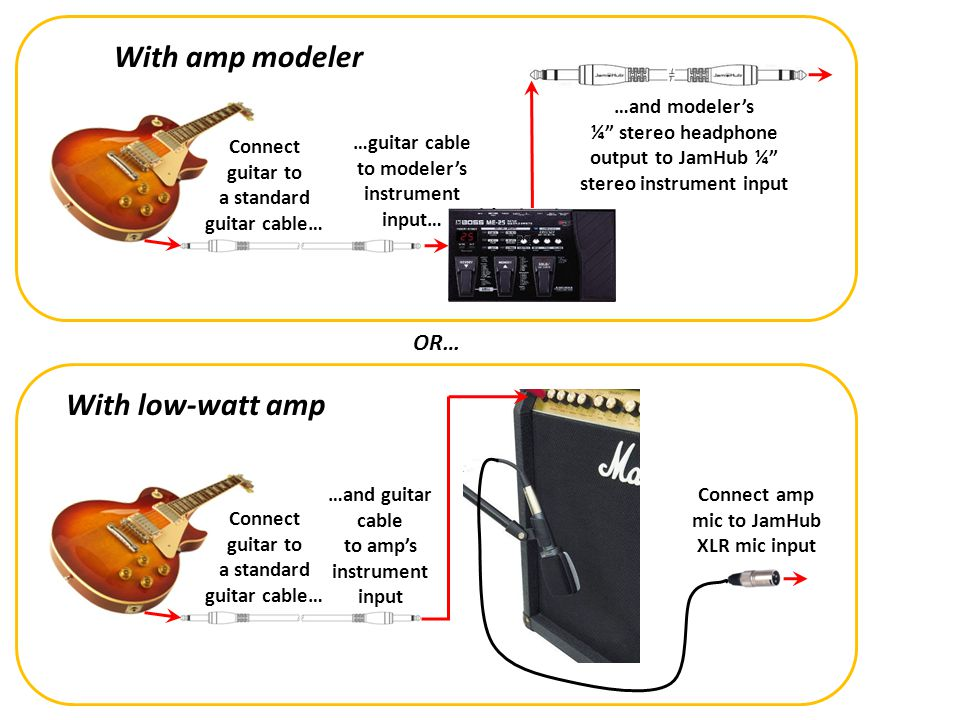 …guitar cable to modelers instrument input… …and modelers ¼ stereo headphone output to JamHub ¼ stereo instrument input Connect guitar to a standard g