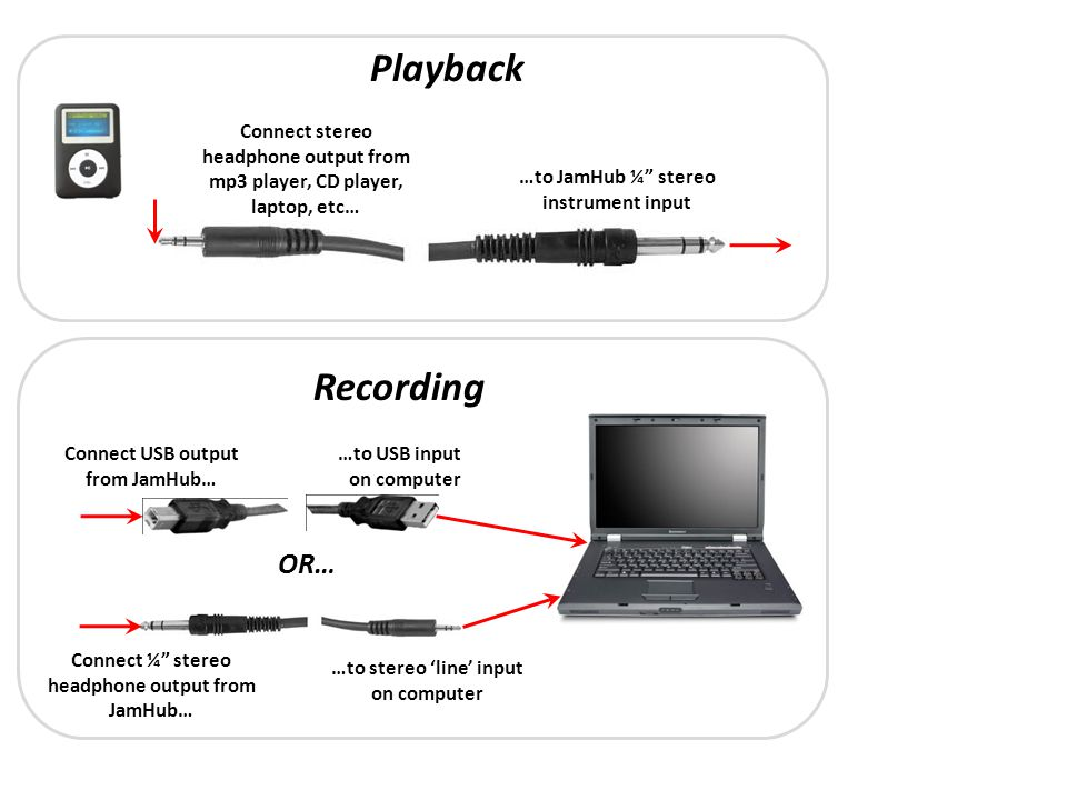 Playback Connect stereo headphone output from mp3 player, CD player, laptop, etc… …to JamHub ¼ stereo instrument input Recording Connect ¼ stereo head