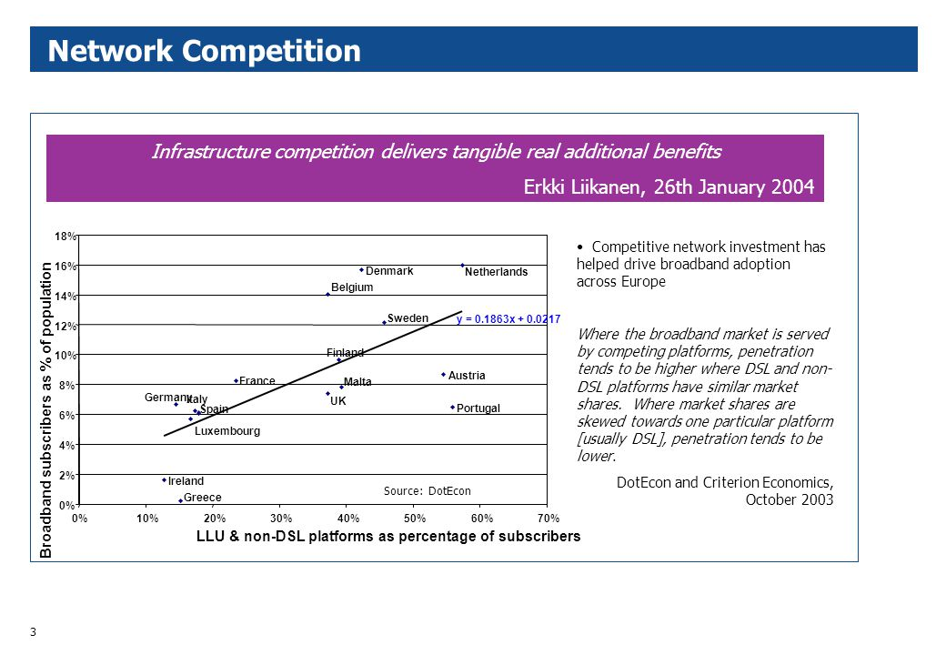 3 Network Competition Infrastructure competition delivers tangible real additional benefits Erkki Liikanen, 26th January 2004 Malta UK Finland Sweden Belgium Denmark Netherlands Austria Portugal France Italy Germany Spain Luxembourg Ireland Greece y = 0.1863x + 0.0217 0% 2% 4% 6% 8% 10% 12% 14% 16% 18% 0%10%20%30%40%50%60%70% LLU & non-DSL platforms as percentage of subscribers Broadband subscribers as % of population Competitive network investment has helped drive broadband adoption across Europe Where the broadband market is served by competing platforms, penetration tends to be higher where DSL and non- DSL platforms have similar market shares.