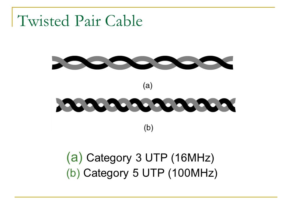 Twisted Pair Cable (a) Category 3 UTP (16MHz) (b) Category 5 UTP (100MHz)