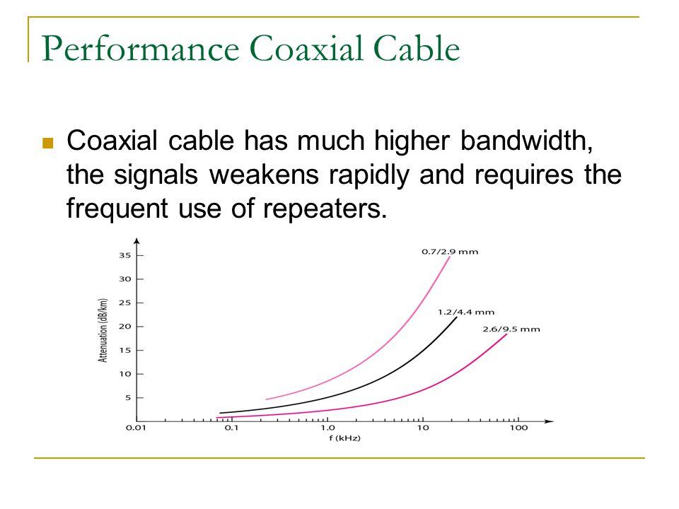 Performance Coaxial Cable Coaxial cable has much higher bandwidth, the signals weakens rapidly and requires the frequent use of repeaters.