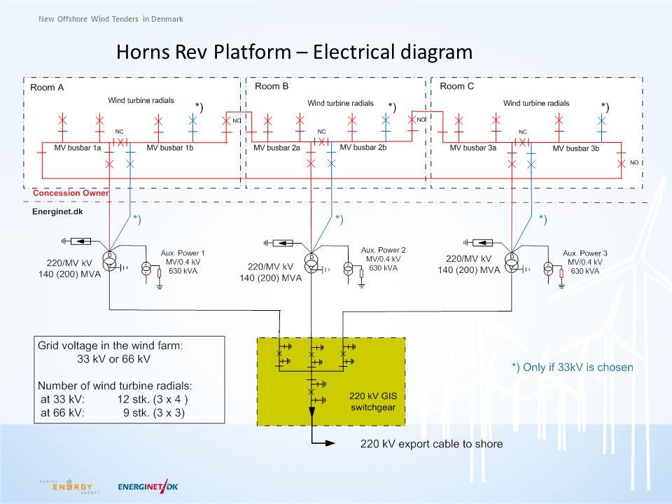New Offshore Wind Tenders in Denmark Horns Rev Platform – Electrical diagram