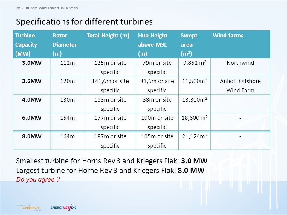 New Offshore Wind Tenders in Denmark Specifications for different turbines Turbine Capacity (MW) Rotor Diameter (m) Total Height (m) Hub Height above