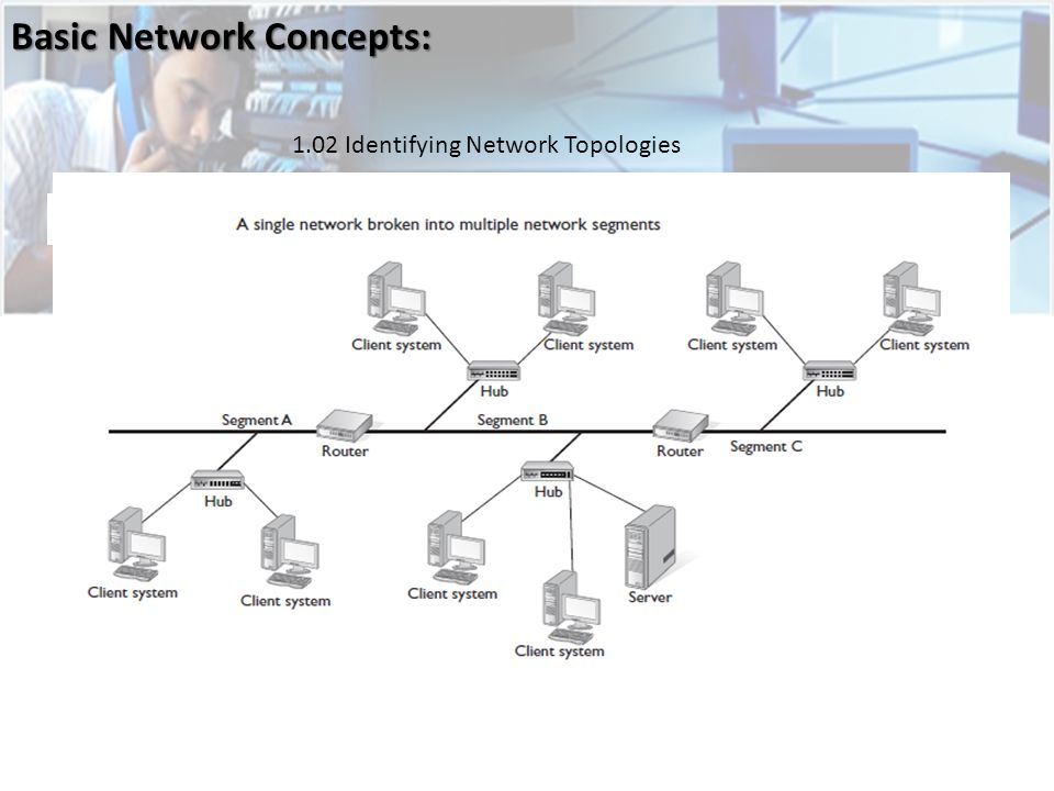 Basic Network Concepts: 1.02 Identifying Network Topologies