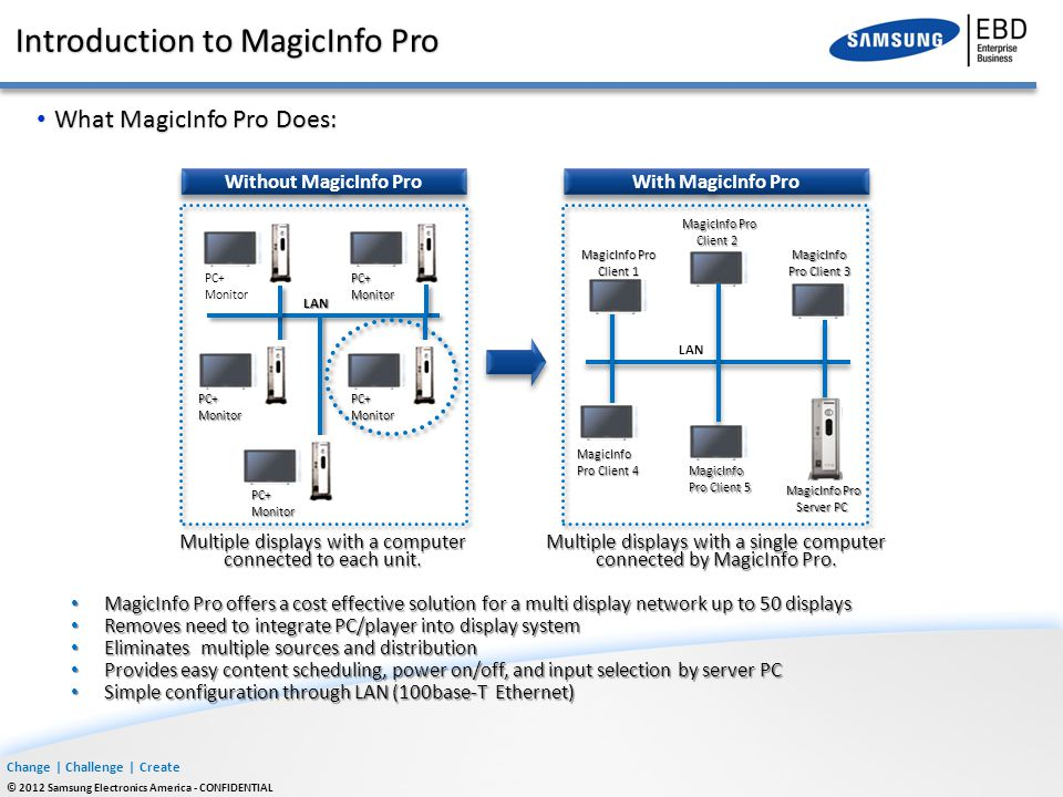 Change | Challenge | Create © 2012 Samsung Electronics America - CONFIDENTIAL Samsung MagicInfo Pro relies on an Ethernet based Local Area Connection (LAN) network to transmit and receive data.
