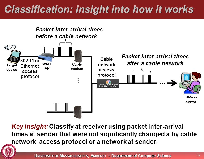 U NIVERSITY OF M ASSACHUSETTS, A MHERST Department of Computer Science Classification: insight into how it works 15 Key insight: Classify at receiver using packet inter-arrival times at sender that were not significantly changed a by cable network access protocol or a network at sender.