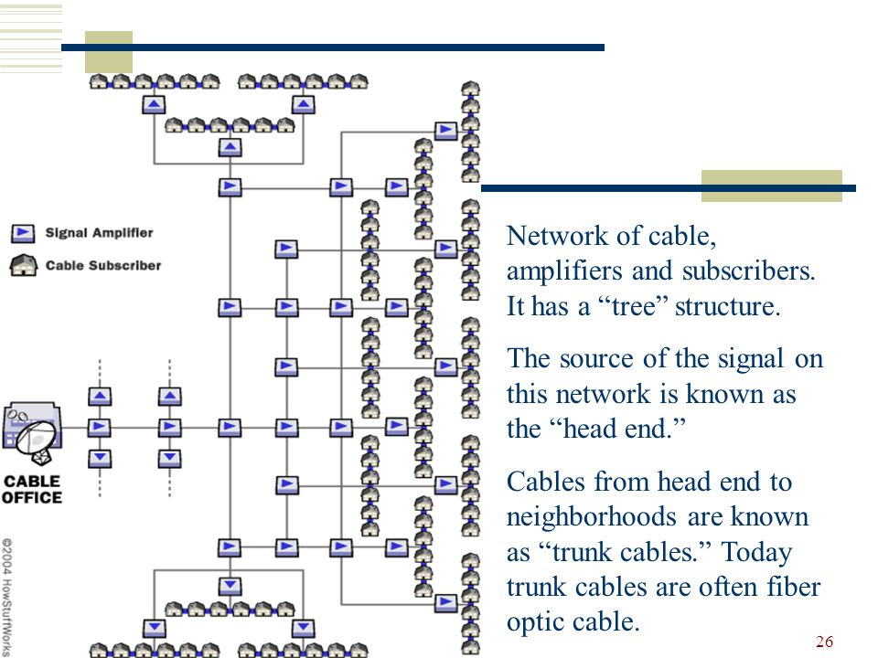CSIT 220 (Blum) 26 Network of cable, amplifiers and subscribers. It has a tree structure. The source of the signal on this network is known as the hea