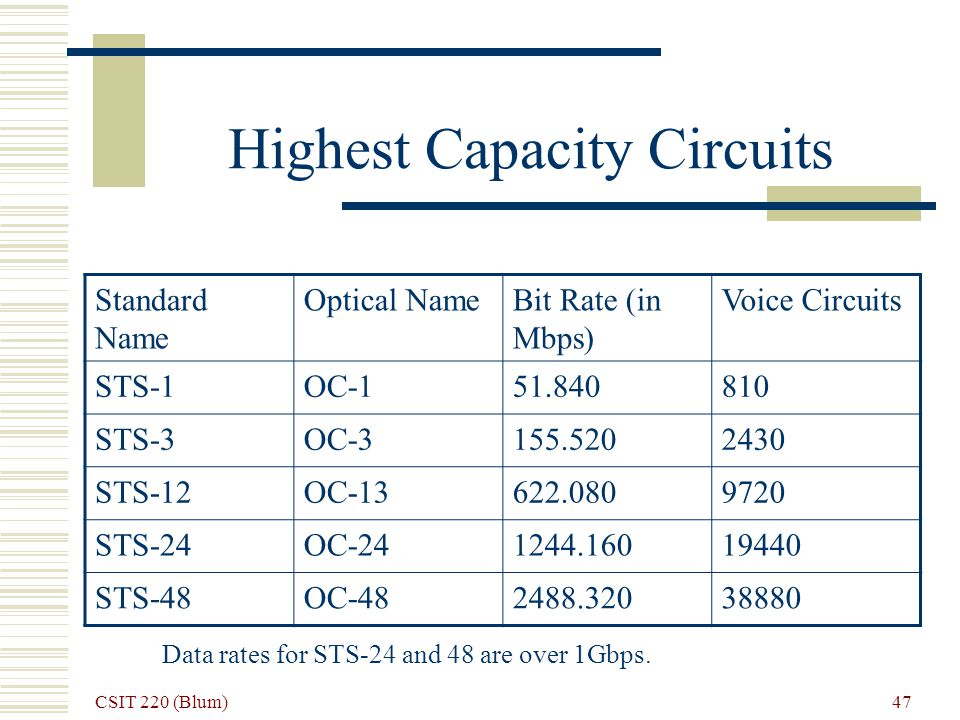 CSIT 220 (Blum) 47 Highest Capacity Circuits Standard Name Optical NameBit Rate (in Mbps) Voice Circuits STS-1OC-151.840810 STS-3OC-3155.5202430 STS-12OC-13622.0809720 STS-24OC-241244.16019440 STS-48OC-482488.32038880 Data rates for STS-24 and 48 are over 1Gbps.