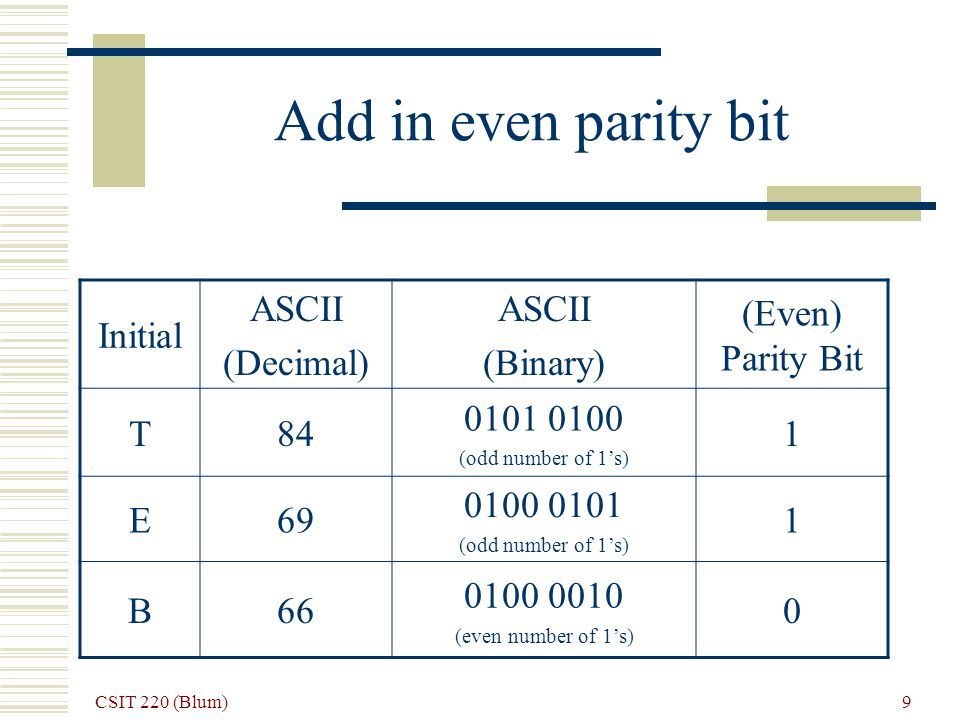 CSIT 220 (Blum) 9 Add in even parity bit Initial ASCII (Decimal) ASCII (Binary) (Even) Parity Bit T84 0101 0100 (odd number of 1s) 1 E69 0100 0101 (odd number of 1s) 1 B66 0100 0010 (even number of 1s) 0