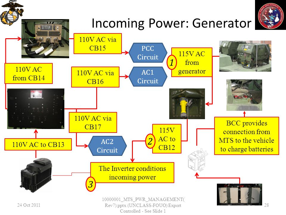 Incoming Power: Generator 24 Oct _MTS_PWR_MANAGEMENT( Rev7).pptx (UNCLASS-FOUO) Export Controlled - See Slide 1 28 BCC provides connection from MTS to the vehicle to charge batteries The Inverter conditions incoming power 115V AC to CB12 115V AC from generator V AC to CB13 110V AC from CB14 PCC Circuit AC1 Circuit AC2 Circuit 110V AC via CB15 110V AC via CB16 110V AC via CB17