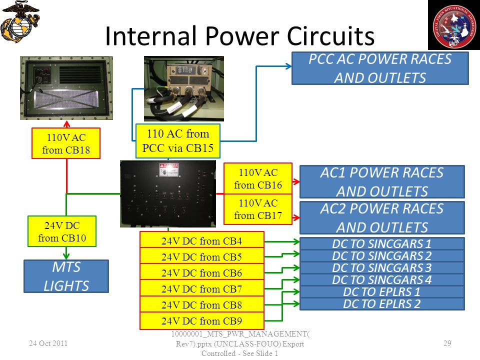 Internal Power Circuits 24 Oct _MTS_PWR_MANAGEMENT( Rev7).pptx (UNCLASS-FOUO) Export Controlled - See Slide 1 29 PCC AC POWER RACES AND OUTLETS AC1 POWER RACES AND OUTLETS AC2 POWER RACES AND OUTLETS 110V AC from CB AC from PCC via CB15 24V DC from CB4 24V DC from CB5 24V DC from CB6 24V DC from CB7 24V DC from CB8 110V AC from CB16 24V DC from CB9 DC TO SINCGARS 1 DC TO SINCGARS 2 DC TO SINCGARS 3 DC TO SINCGARS 4 DC TO EPLRS 1 DC TO EPLRS 2 110V AC from CB18 MTS LIGHTS 24V DC from CB10