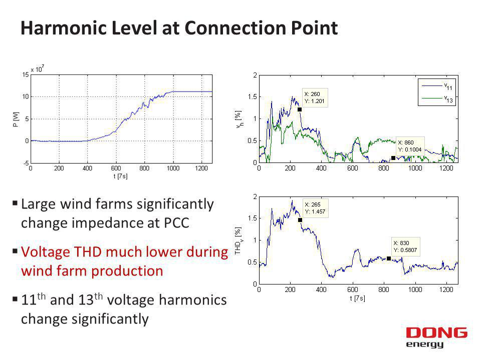Harmonic Level at Connection Point Large wind farms significantly change impedance at PCC Voltage THD much lower during wind farm production 11 th and 13 th voltage harmonics change significantly