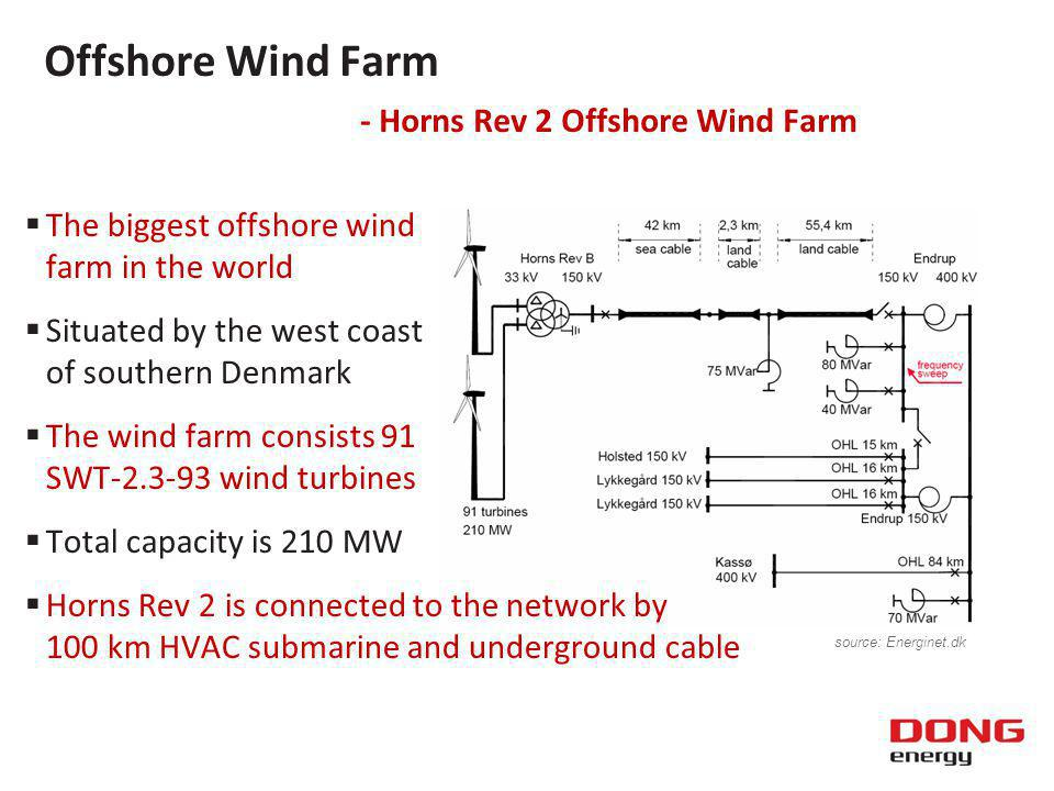 The biggest offshore wind farm in the world Situated by the west coast of southern Denmark The wind farm consists 91 SWT wind turbines Total capacity is 210 MW Horns Rev 2 is connected to the network by 100 km HVAC submarine and underground cable Offshore Wind Farm - Horns Rev 2 Offshore Wind Farm source: Energinet.dk