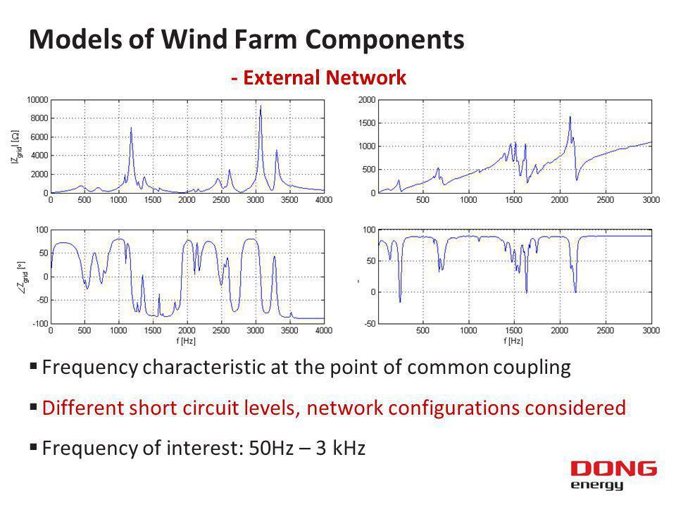 Harmonic Impedance - Karnice Wind Farm