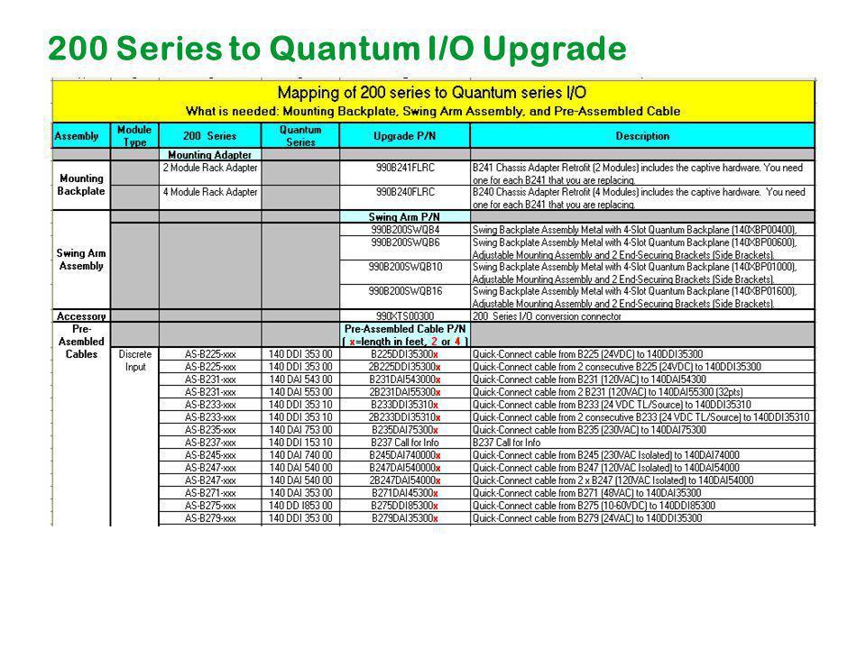 200 Series to Quantum I/O Upgrade