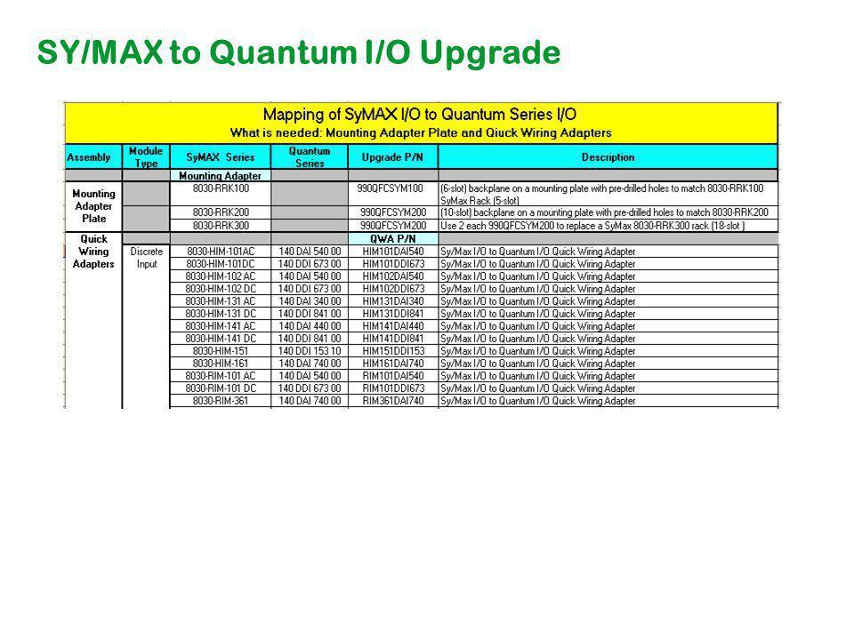 SY/MAX to Quantum I/O Upgrade