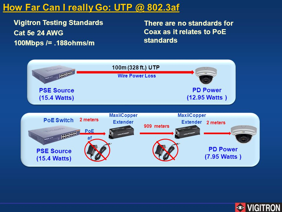 How Far Can I really Go: UTP @ 802.3af Vigitron Testing Standards Cat 5e 24 AWG 100Mbps /=.188ohms/m PSE Source (15.4 Watts) PD Power (12.95 Watts ) W