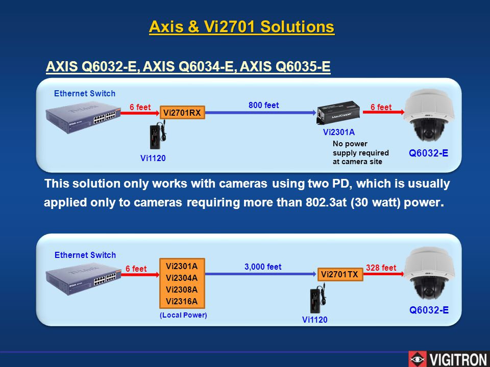 Ethernet Switch Vi2301A Vi2304A Vi2308A Vi2316A 3,000 feet 6 feet 328 feet Ethernet Switch Vi2701RX 800 feet No power supply required at camera site 6