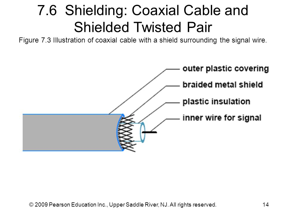 7.6 Shielding: Coaxial Cable and Shielded Twisted Pair Figure 7.3 Illustration of coaxial cable with a shield surrounding the signal wire. © 2009 Pear