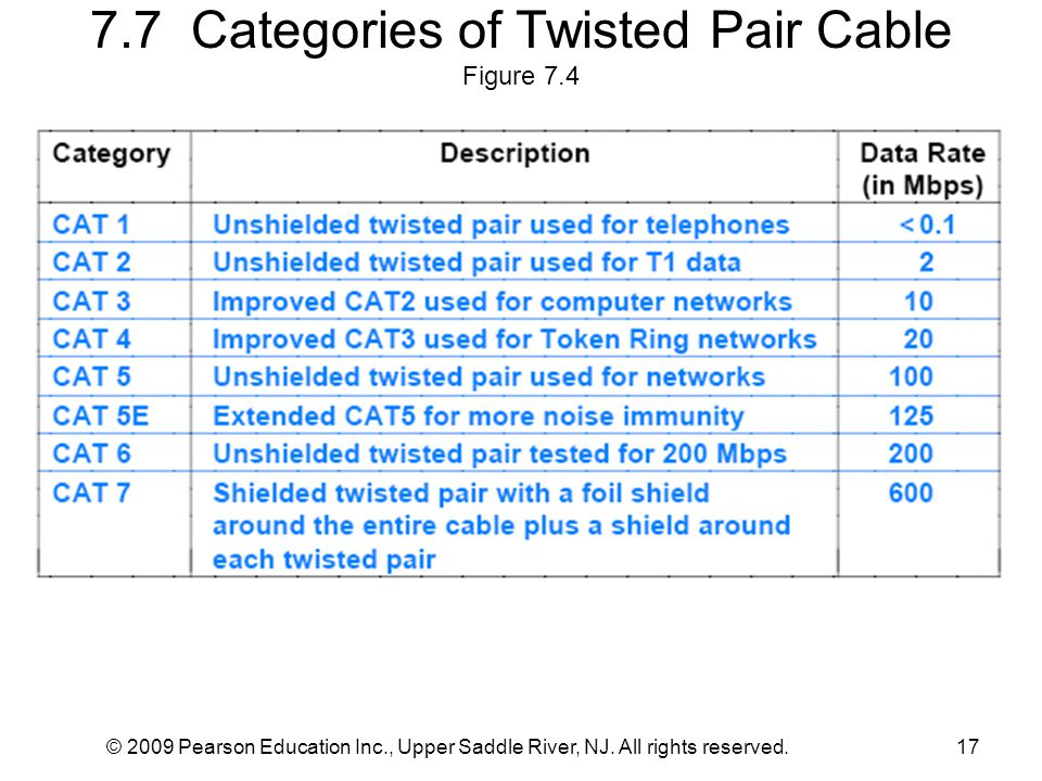 7.7 Categories of Twisted Pair Cable Figure 7.4 © 2009 Pearson Education Inc., Upper Saddle River, NJ. All rights reserved.17