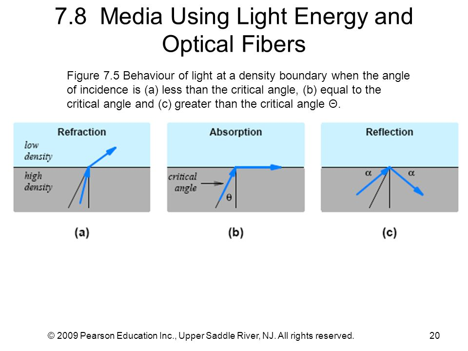 7.8 Media Using Light Energy and Optical Fibers © 2009 Pearson Education Inc., Upper Saddle River, NJ. All rights reserved.20 Figure 7.5 Behaviour of