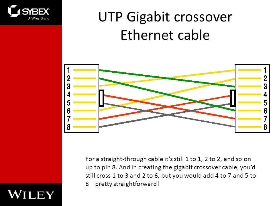 UTP Gigabit crossover Ethernet cable For a straight-through cable its still 1 to 1, 2 to 2, and so on up to pin 8.