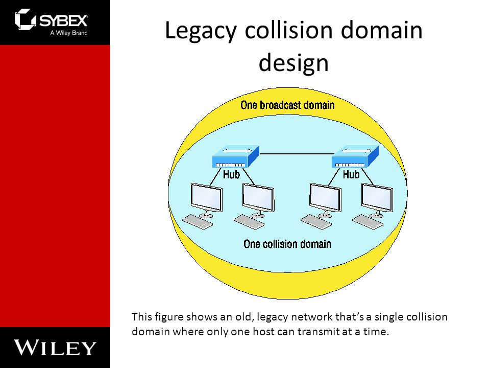 Legacy collision domain design This figure shows an old, legacy network thats a single collision domain where only one host can transmit at a time.