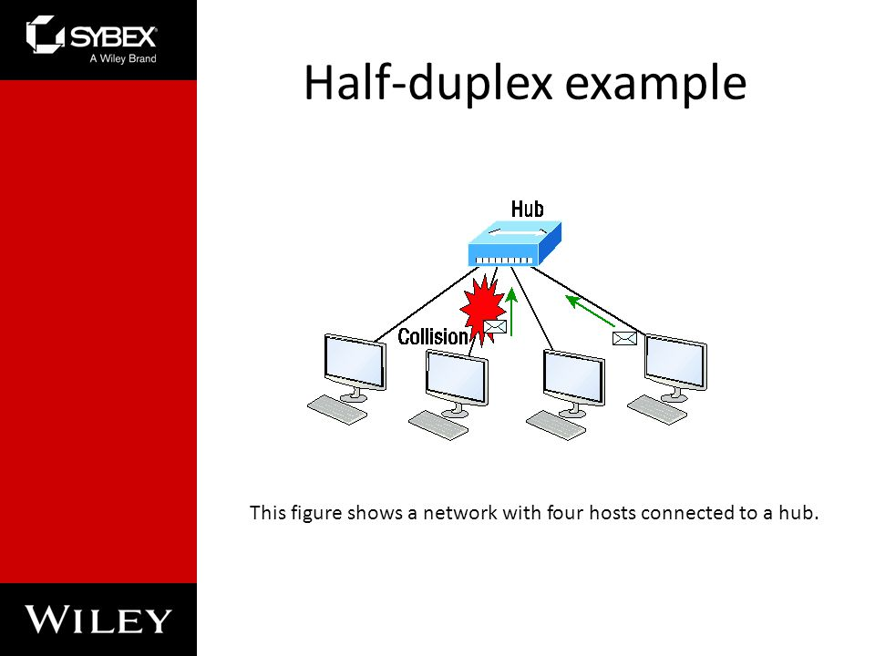 Half-duplex example This figure shows a network with four hosts connected to a hub.