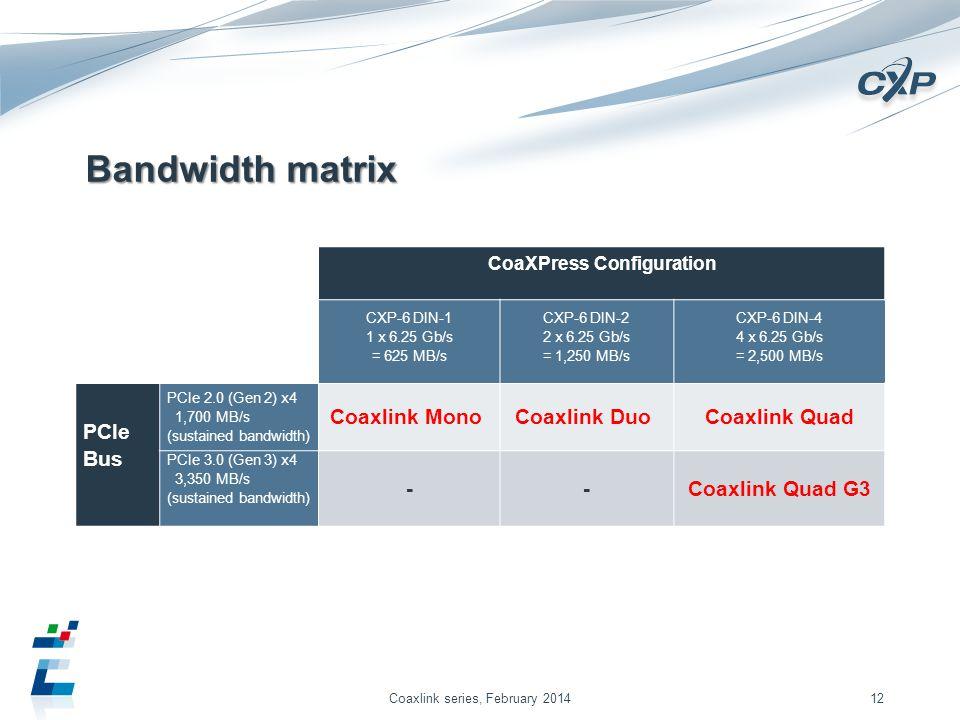 Bandwidth matrix Coaxlink series, February 201412 CoaXPress Configuration CXP-6 DIN-1 1 x 6.25 Gb/s = 625 MB/s CXP-6 DIN-2 2 x 6.25 Gb/s = 1,250 MB/s CXP-6 DIN-4 4 x 6.25 Gb/s = 2,500 MB/s PCIe Bus PCIe 2.0 (Gen 2) x4 1,700 MB/s (sustained bandwidth) Coaxlink Mono Coaxlink Duo Coaxlink Quad PCIe 3.0 (Gen 3) x4 3,350 MB/s (sustained bandwidth) --Coaxlink Quad G3