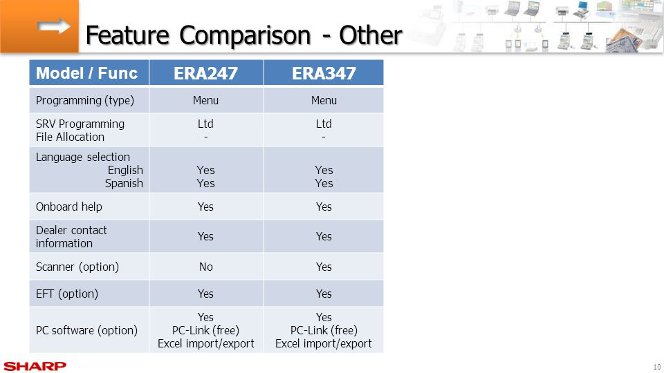 Feature Comparison - Other 10 Model / Func ERA247ERA347 Programming (type)Menu SRV Programming File Allocation Ltd - Ltd - Language selection English Spanish Yes Onboard helpYes Dealer contact information Yes Scanner (option)NoYes EFT (option)Yes PC software (option) Yes PC-Link (free) Excel import/export Yes PC-Link (free) Excel import/export