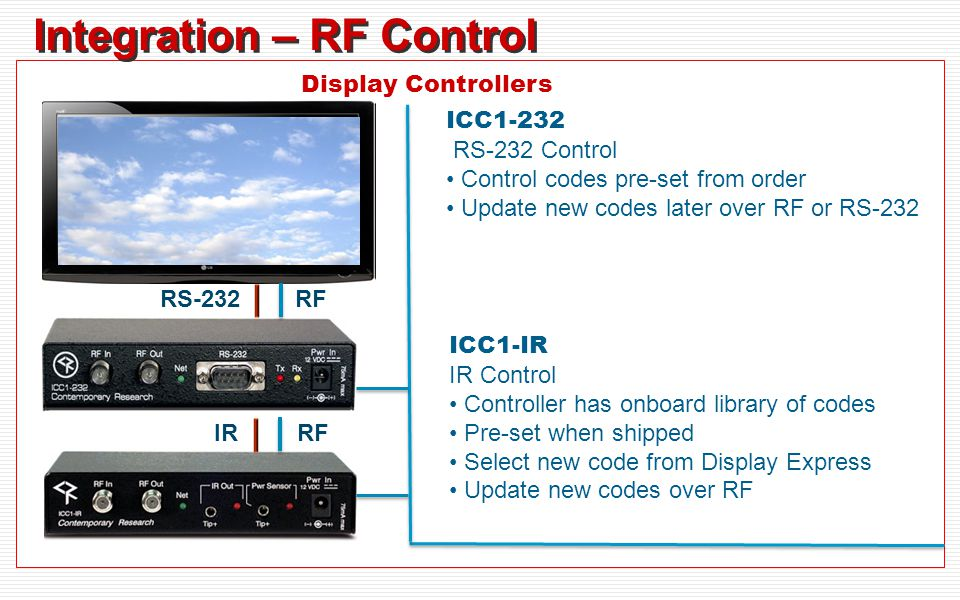 Integration – RF Control ICC1-232 RS-232 Control Control codes pre-set from order Update new codes later over RF or RS-232 Display Controllers RFRS-23