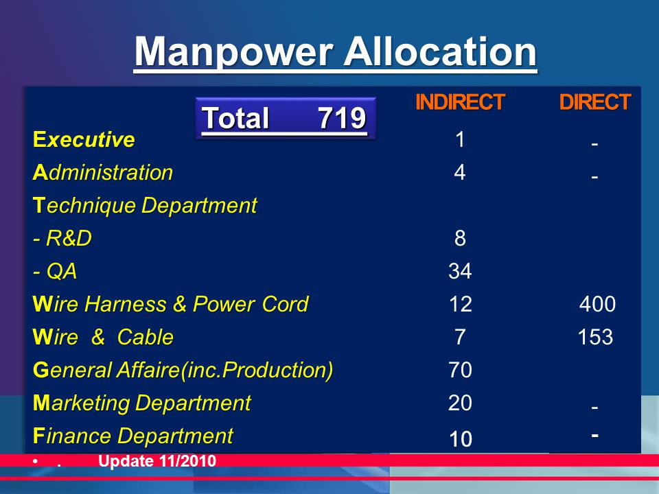Manpower Allocation Total 719. Update 11/2010