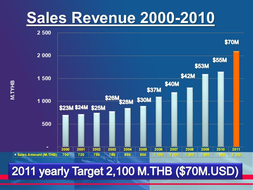 Sales Revenue 2000-2010