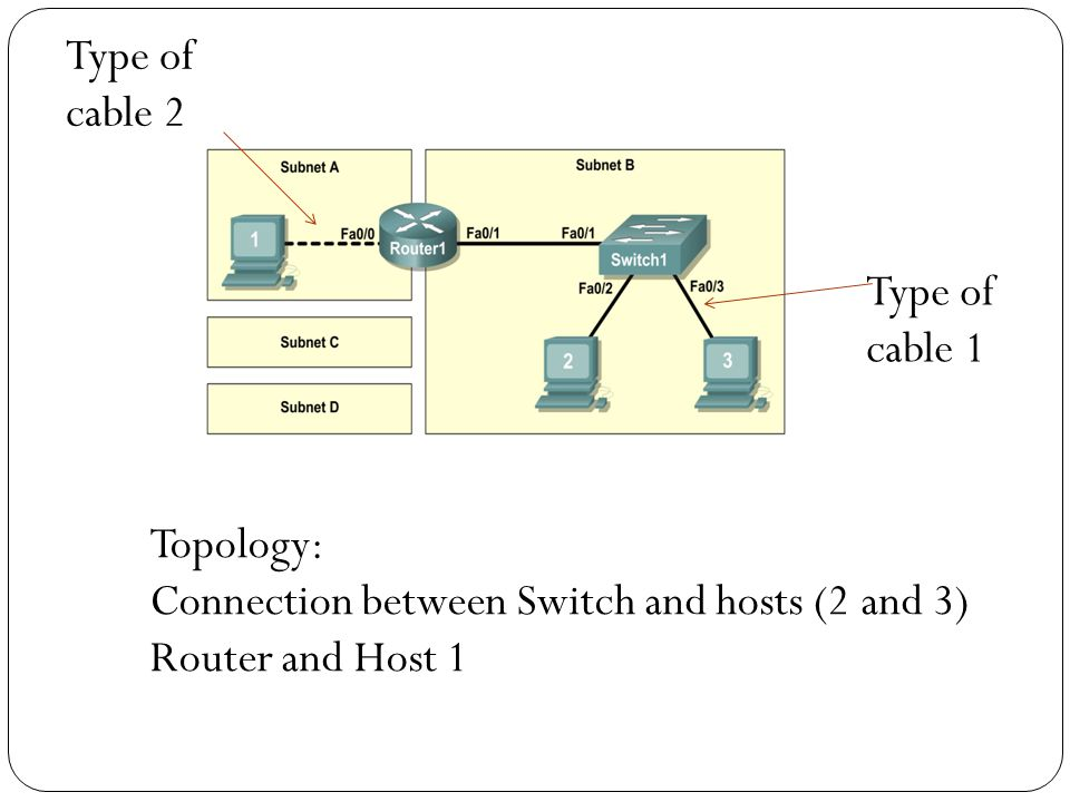Type of cable 1 Topology: Connection between Switch and hosts (2 and 3) Router and Host 1 Type of cable 2