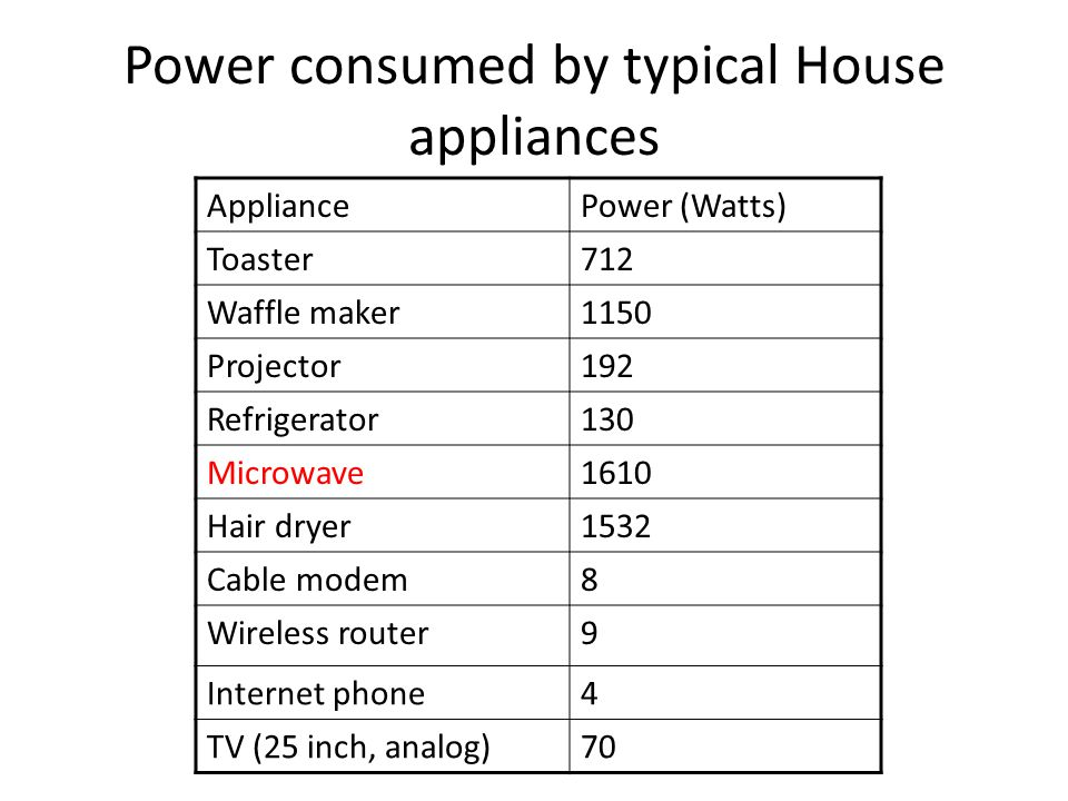Power consumed by typical House appliances AppliancePower (Watts) Toaster712 Waffle maker1150 Projector192 Refrigerator130 Microwave1610 Hair dryer1532 Cable modem8 Wireless router9 Internet phone4 TV (25 inch, analog)70