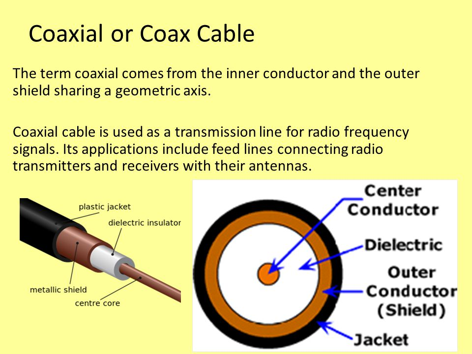 Coaxial or Coax Cable The term coaxial comes from the inner conductor and the outer shield sharing a geometric axis.