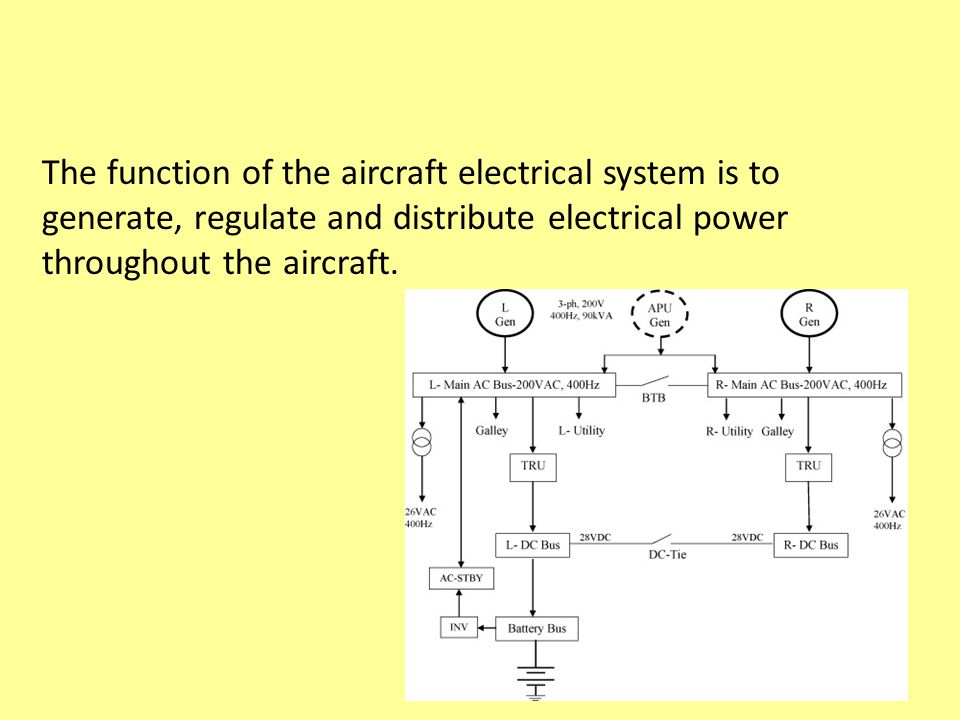 The function of the aircraft electrical system is to generate, regulate and distribute electrical power throughout the aircraft.