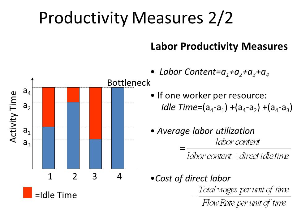 a1a1 Activity Time a2a2 a3a3 a4a4 1234 Bottleneck =Idle Time Labor Content=a 1 +a 2 +a 3 +a 4 If one worker per resource: Idle Time=(a 4 -a 1 ) +(a 4