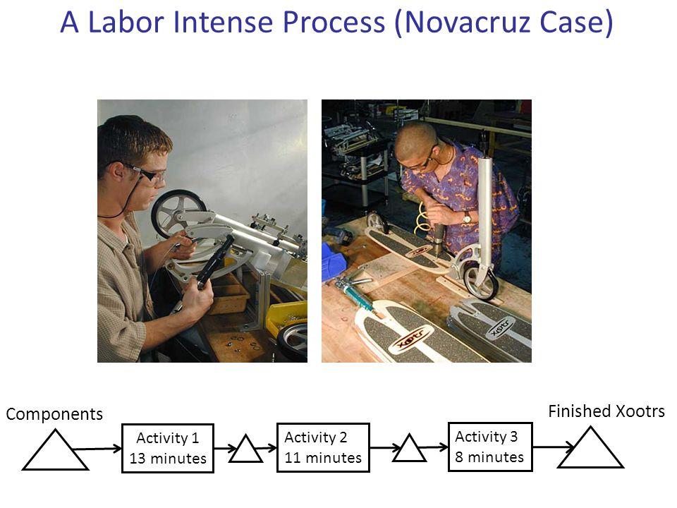 A Labor Intense Process (Novacruz Case) Components Finished Xootrs Activity 1 13 minutes Activity 2 11 minutes Activity 3 8 minutes