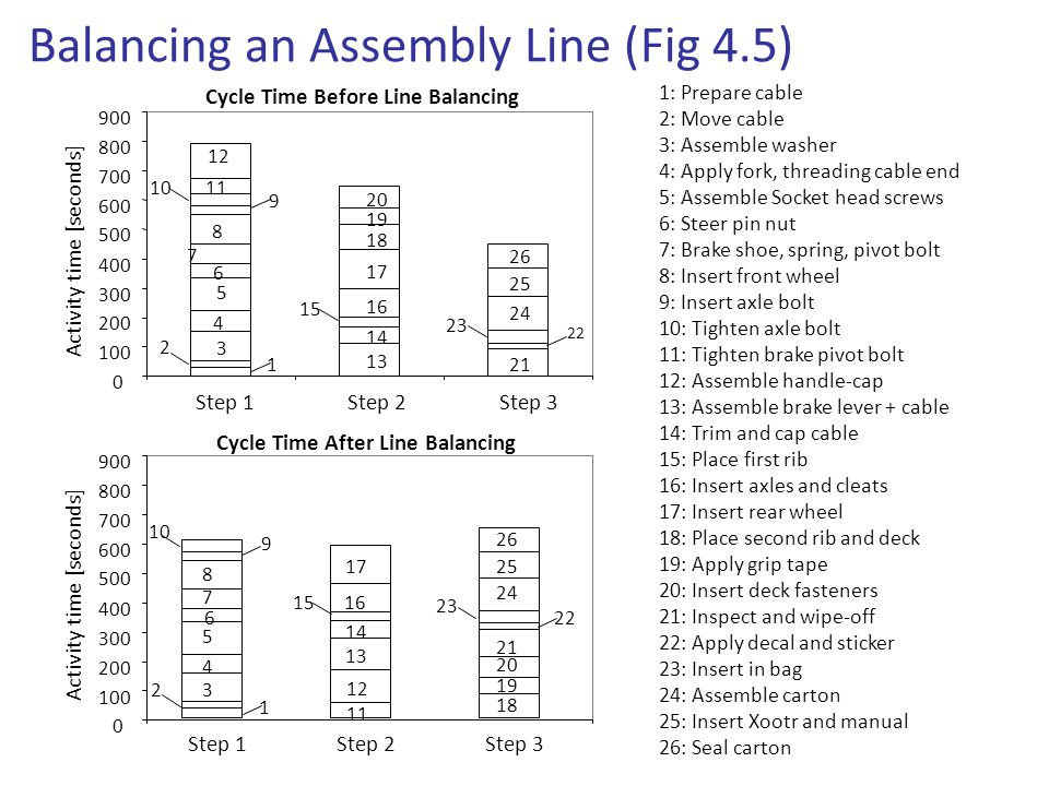 a1a1 Activity Time a2a2 a3a3 a4a4 1234 Bottleneck =Idle Time Overall Performance Measures Productivity Measures 1/2
