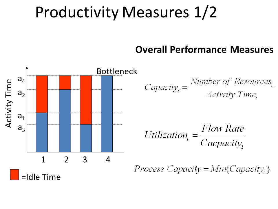 a1a1 Activity Time a2a2 a3a3 a4a4 1234 Bottleneck =Idle Time Labor Content=a 1 +a 2 +a 3 +a 4 If one worker per resource: Idle Time=(a 4 -a 1 ) +(a 4 -a 2 ) +(a 4 -a 3 ) Average labor utilization Cost of direct labor Labor Productivity Measures Productivity Measures 2/2