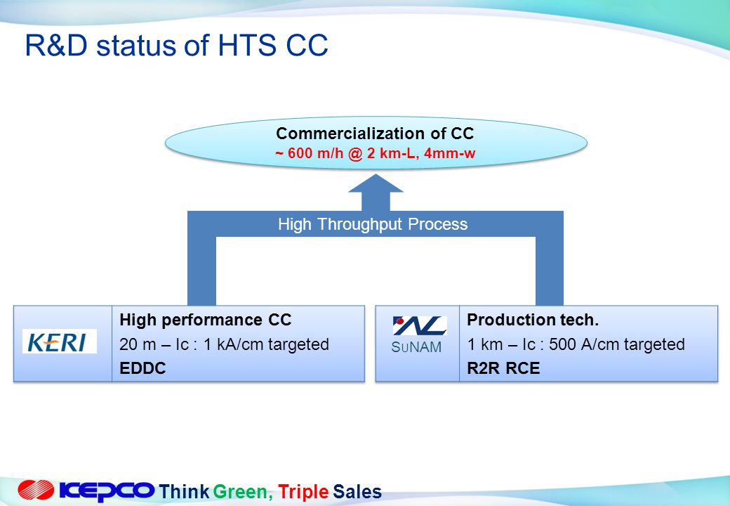 Think Green, Triple Sales S U NAM High Throughput Process Commercialization of CC ~ 600 m/h @ 2 km-L, 4mm-w Commercialization of CC ~ 600 m/h @ 2 km-L