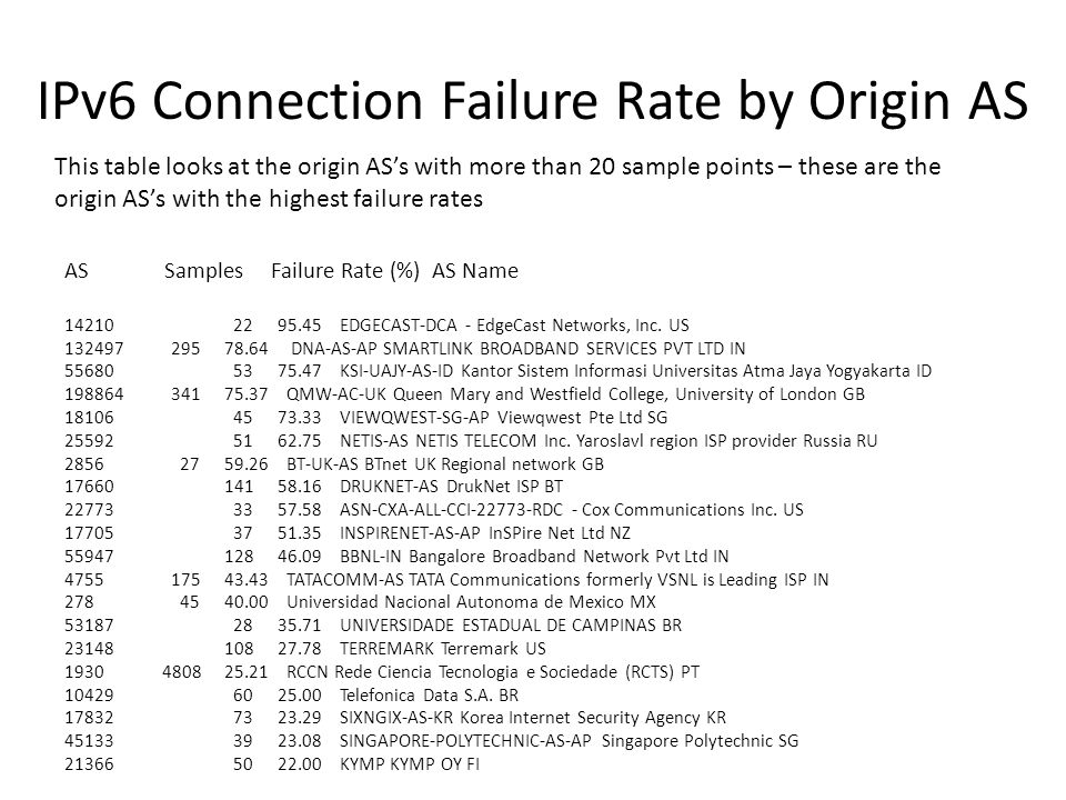 IPv6 Connection Failure Rate by Origin AS AS Samples Failure Rate (%) AS Name 14210 22 95.45 EDGECAST-DCA - EdgeCast Networks, Inc.