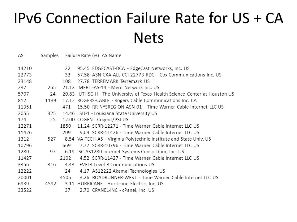 IPv6 Connection Failure Rate for US + CA Nets AS Samples Failure Rate (%) AS Name 14210 22 95.45 EDGECAST-DCA - EdgeCast Networks, Inc.