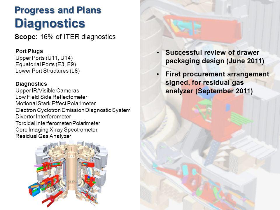 Progress and Plans Diagnostics Scope: 16% of ITER diagnostics Port Plugs Upper Ports (U11, U14) Equatorial Ports (E3, E9) Lower Port Structures (L8) Diagnostics Upper IR/Visible Cameras Low Field Side Reflectometer Motional Stark Effect Polarimeter Electron Cyclotron Emission Diagnostic System Divertor Interferometer Toroidal Interferometer/Polarimeter Core Imaging X-ray Spectrometer Residual Gas Analyzer Successful review of drawer packaging design (June 2011) First procurement arrangement signed, for residual gas analyzer (September 2011)