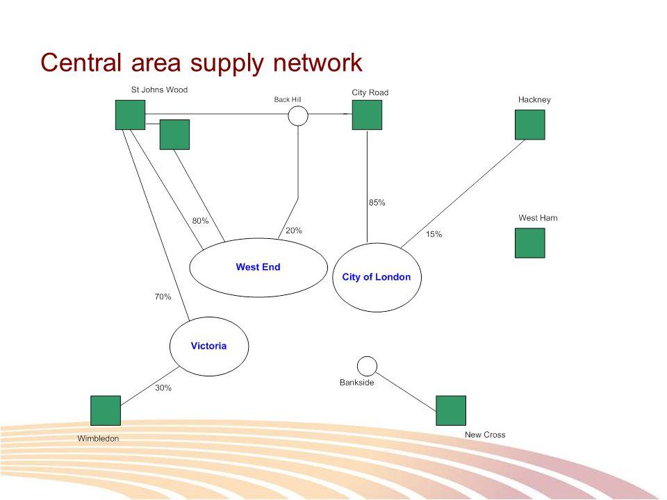 EHV (132kV) network enhancements