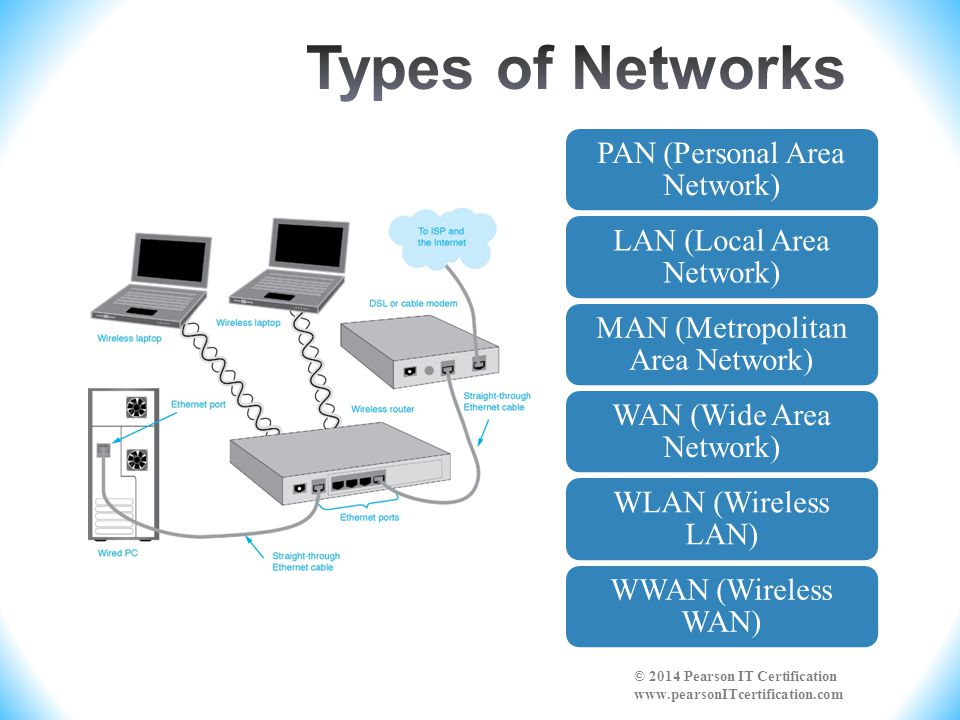 PAN (Personal Area Network) LAN (Local Area Network) MAN (Metropolitan Area Network) WAN (Wide Area Network) WLAN (Wireless LAN) WWAN (Wireless WAN) ©