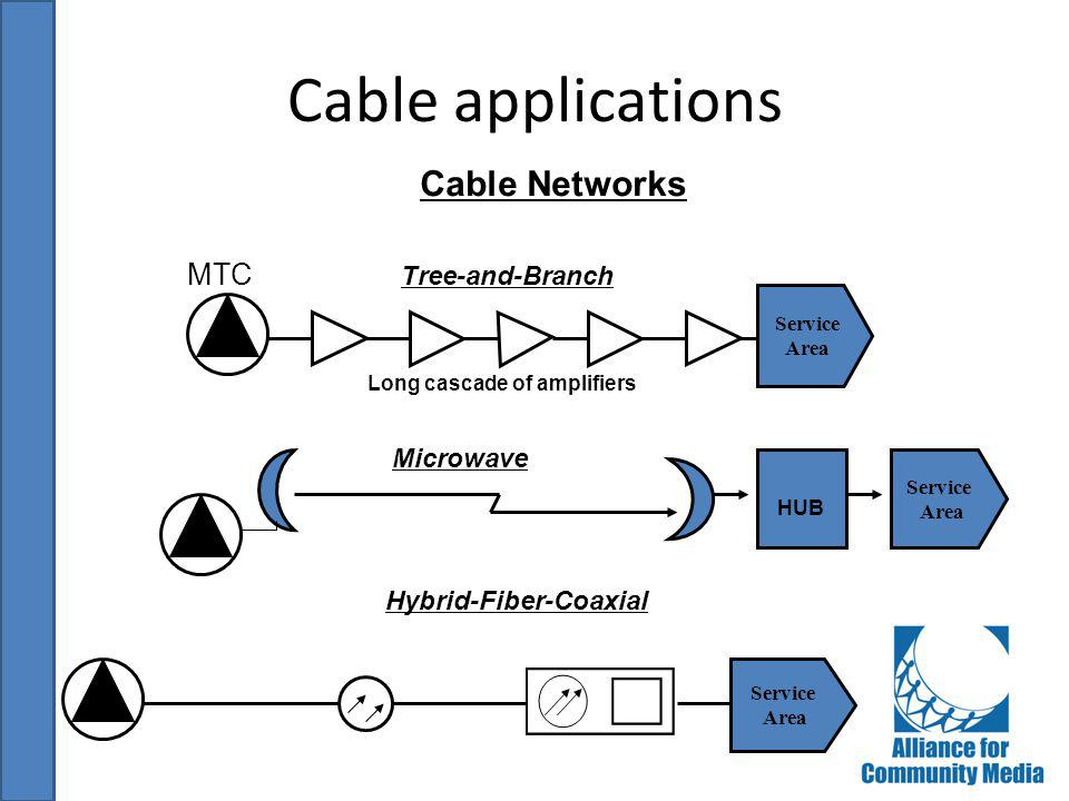 Cable applications Service Area Service Area Tree-and-Branch Hybrid-Fiber-Coaxial MTC Cable Networks Long cascade of amplifiers Service Area Microwave