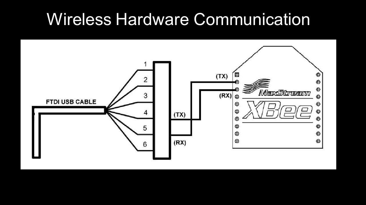 Wireless Hardware Communication